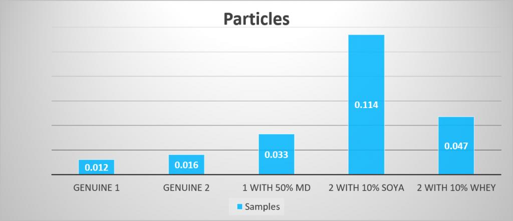 particles graph