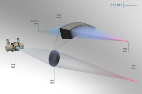 Laue Lens Overview