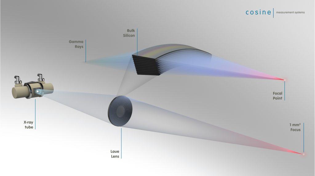 medical laue lens
